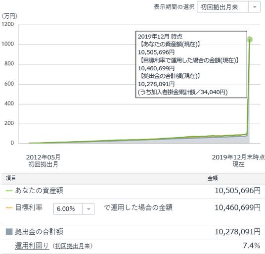 DC評価額推移グラフ