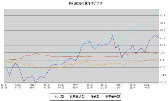 変額保険の各資産クラスの騰落グラフ